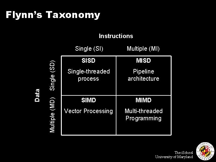 Flynn's Taxonomy Single (SD) Multiple (MD) Data Instructions Single (SI) Multiple (MI) SISD MISD