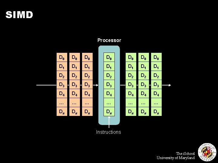SIMD Processor D 0 D 0 D 1 D 1 D 2 D 2