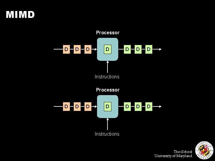 MIMD Processor D D D D D Instructions Processor D D Instructions The i.