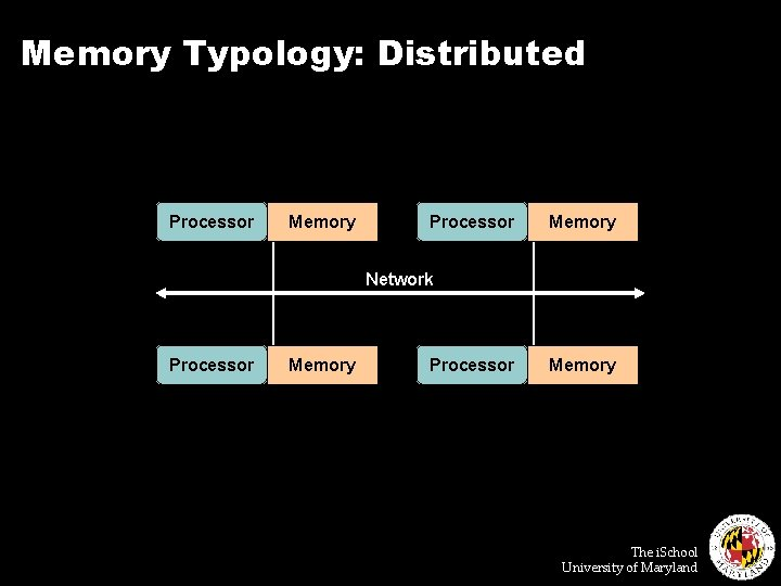 Memory Typology: Distributed Processor Memory Network Processor Memory The i. School University of Maryland