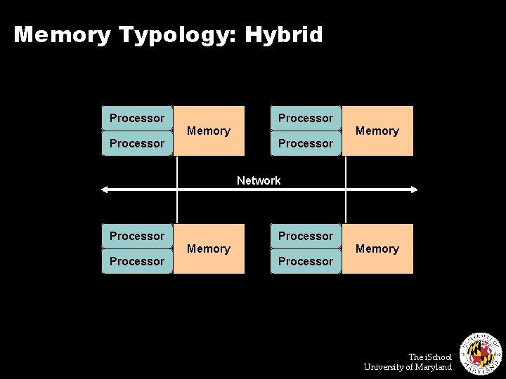 Memory Typology: Hybrid Processor Memory Processor Network Processor Memory Processor The i. School University