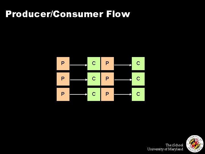 Producer/Consumer Flow P C P C P C The i. School University of Maryland