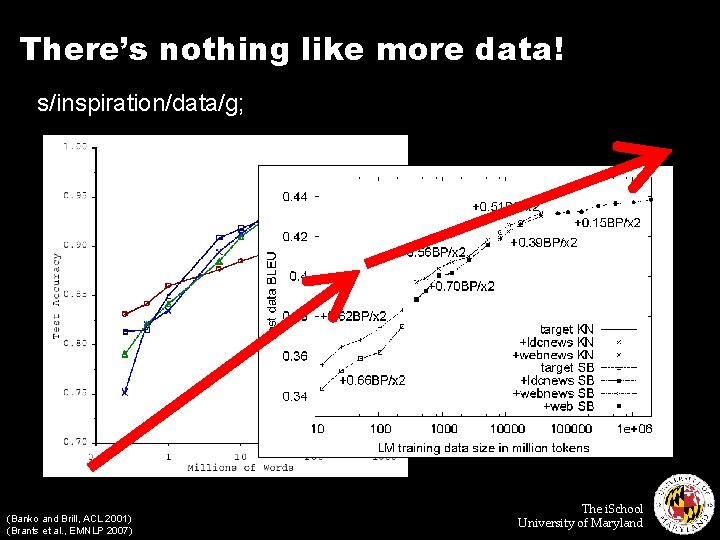 There's nothing like more data! s/inspiration/data/g; (Banko and Brill, ACL 2001) (Brants et al.
