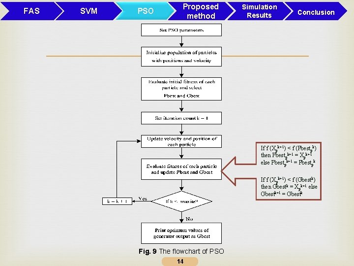 FAS SVM PSO Proposed method Simulation Results Conclusion If f (Xpk+1) < f (Pbestpk)