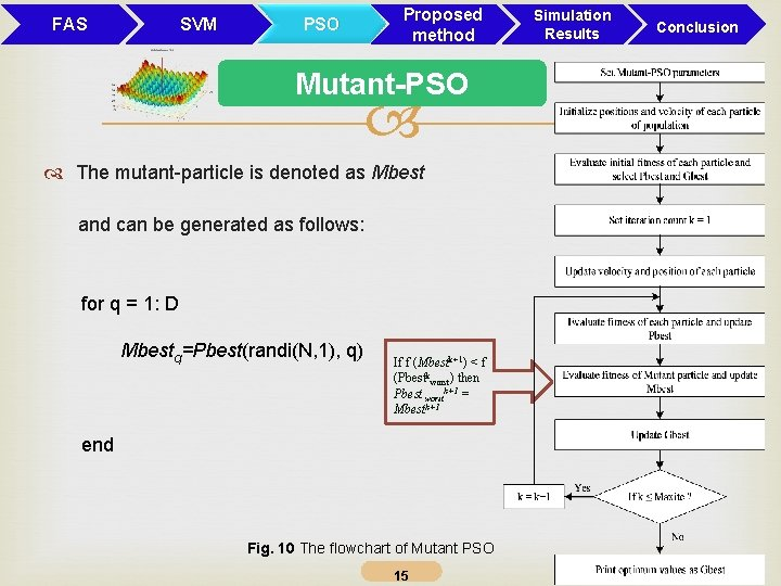 FAS SVM Proposed method PSO Mutant-PSO The mutant-particle is denoted as Mbest and can