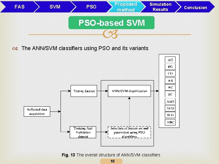 FAS SVM Proposed method PSO Simulation Results PSO-based SVM The ANN/SVM classifiers using PSO