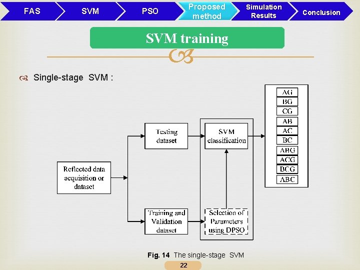 FAS SVM Proposed method PSO Simulation Results SVM training Single-stage SVM : Fig. 14