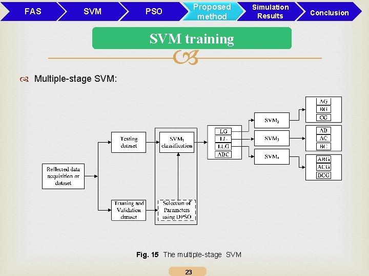 FAS SVM Proposed method PSO SVM training Multiple-stage SVM: Fig. 15 The multiple-stage SVM