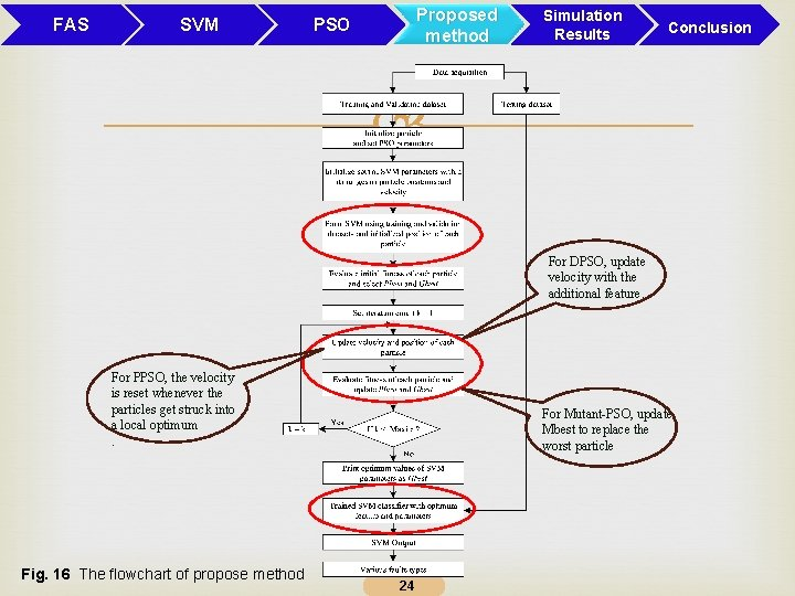 FAS SVM Proposed method PSO Simulation Results Conclusion For DPSO, update velocity with the