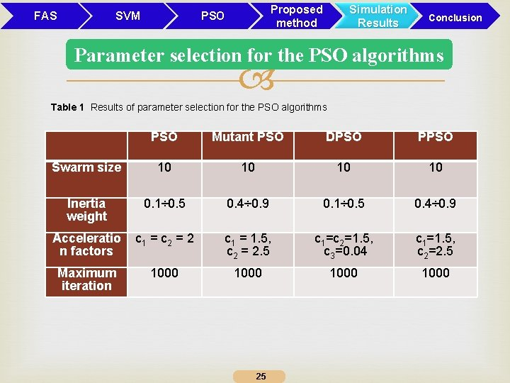 FAS SVM Proposed method PSO Simulation Results Conclusion Parameter selection for the PSO algorithms
