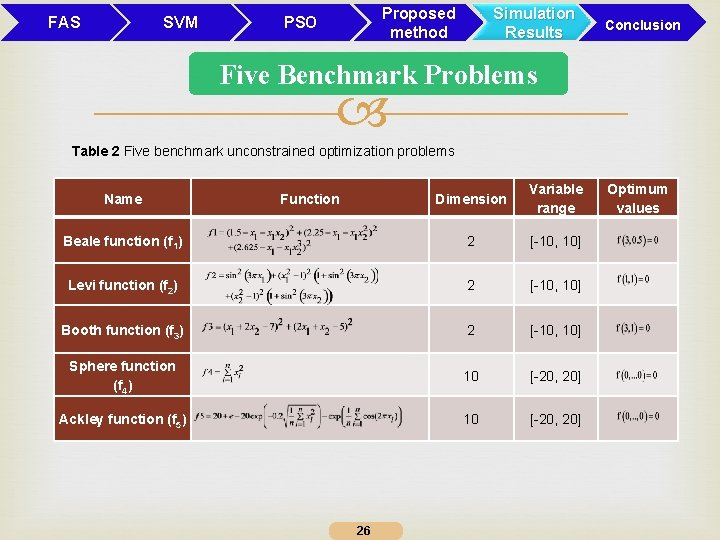 FAS SVM Proposed method PSO Simulation Results Conclusion Five Benchmark Problems Table 2 Five