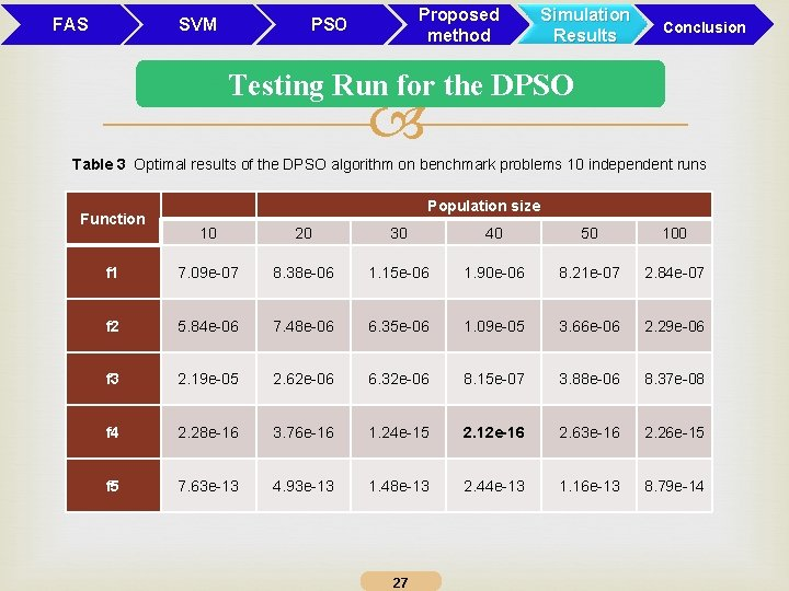 FAS SVM Proposed method PSO Simulation Results Conclusion Testing Run for the DPSO Table