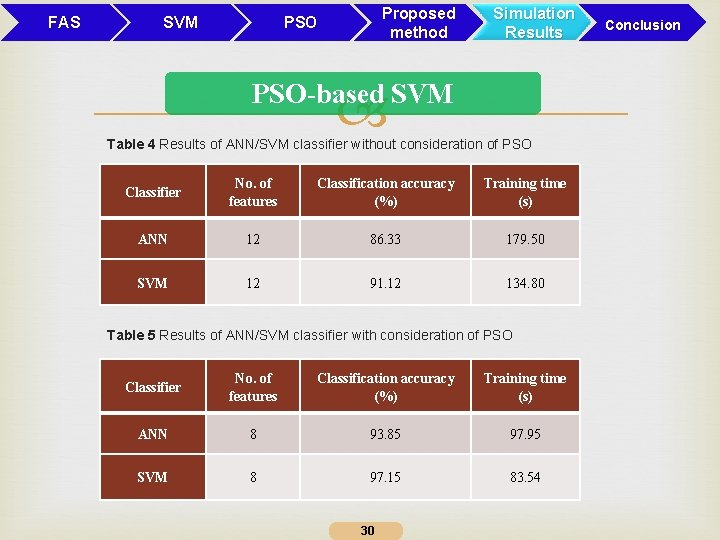 FAS SVM Proposed method PSO Simulation Results PSO-based SVM Table 4 Results of ANN/SVM