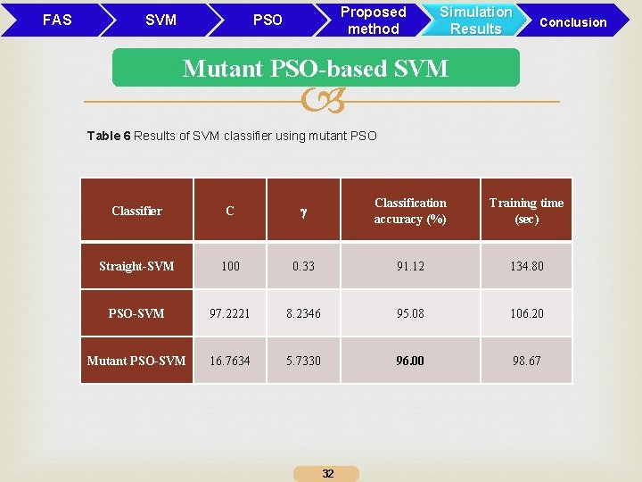 FAS SVM Proposed method PSO Simulation Results Conclusion Mutant PSO-based SVM Table 6 Results