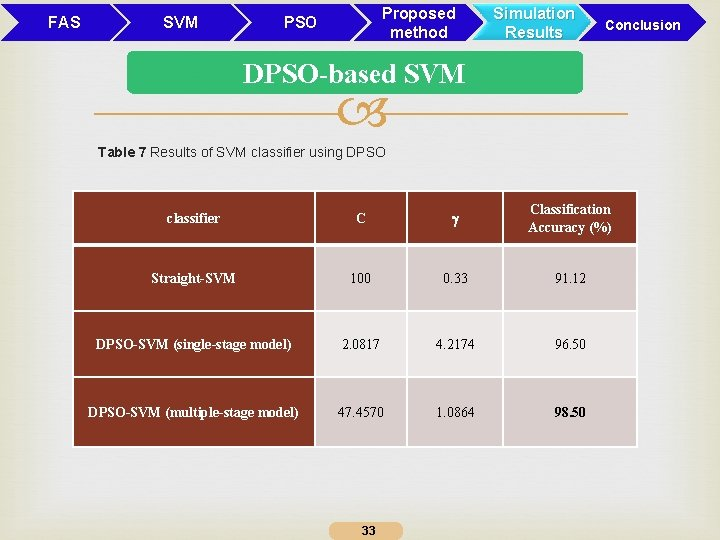 FAS SVM Proposed method PSO Simulation Results Conclusion DPSO-based SVM Table 7 Results of