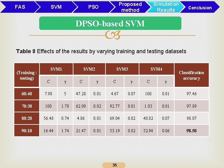 FAS SVM Proposed method PSO Simulation Results Conclusion DPSO-based SVM Table 8 Effects of