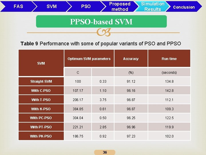 FAS SVM Proposed method PSO Simulation Results Conclusion PPSO-based SVM Table 9 Performance with