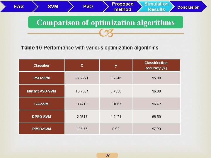 FAS SVM Proposed method PSO Simulation Results Comparison of optimization algorithms Table 10 Performance