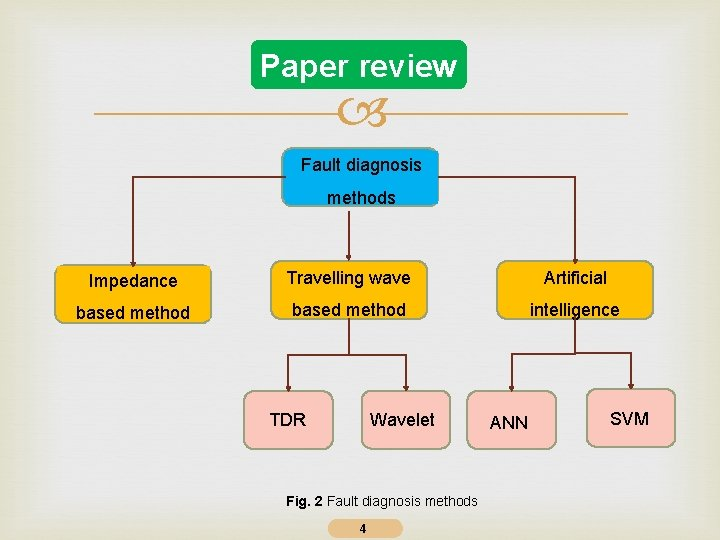 Paper review Fault diagnosis methods Impedance Travelling wave Artificial based method intelligence Wavelet TDR