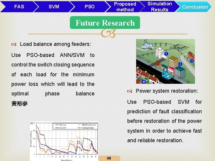 FAS SVM Proposed method PSO Simulation Results Conclusion Future Research Load balance among feeders: