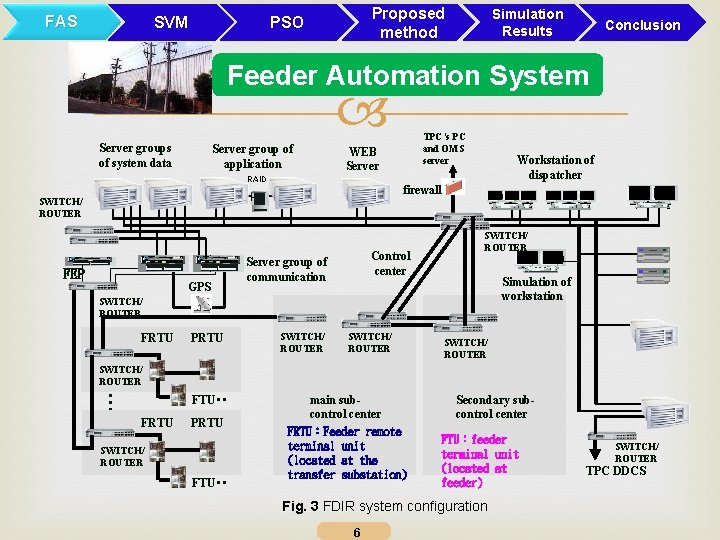 FAS Proposed method PSO SVM Simulation Results Conclusion Feeder Automation System Server groups of