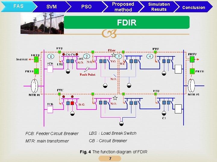 FAS SVM Proposed method PSO FDIR FCB: Feeder Circuit Breaker LBS:Load Break Switch MTR: