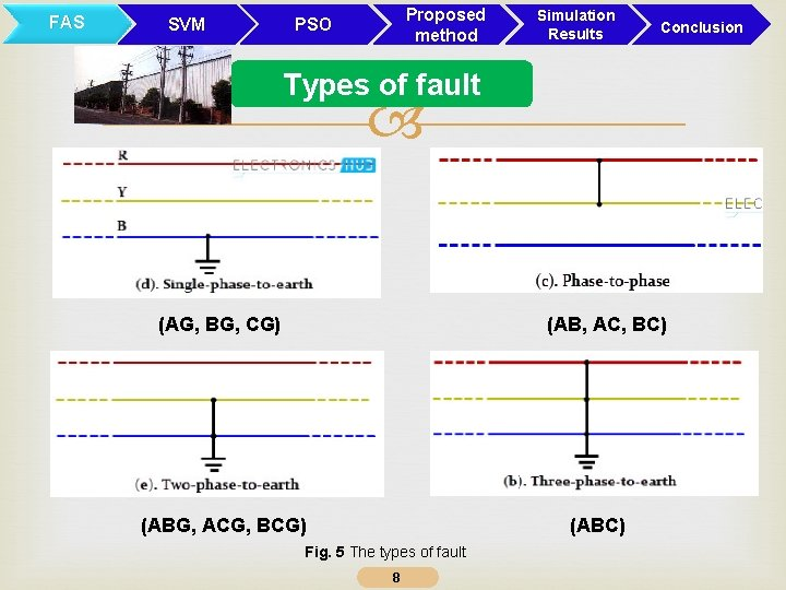 FAS SVM Proposed method PSO Simulation Results Conclusion Types of fault (AG, BG, CG)