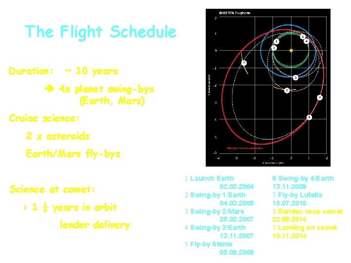 The Flight Schedule Duration: ~ 10 years 4 x planet swing-bys (Earth, Mars) Cruise