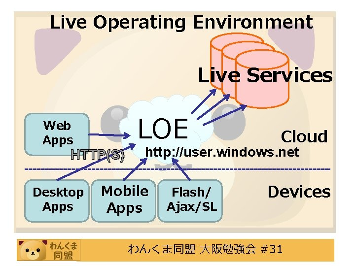 Live Operating Environment Live Services Web Apps HTTP(S) Desktop Apps LOE Cloud http: //user.