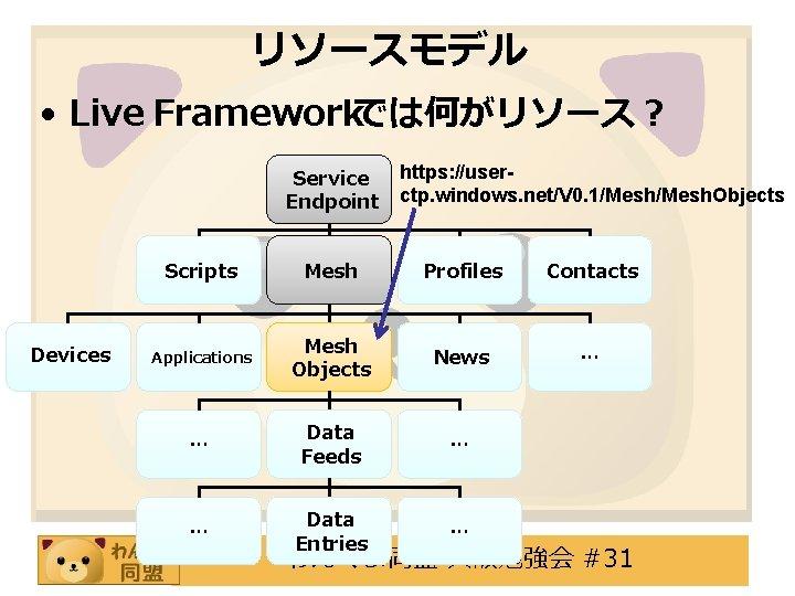 リソースモデル • Live Frameworkでは何がリソース? Service Endpoint Devices https: //userctp. windows. net/V 0. 1/Mesh. Objects