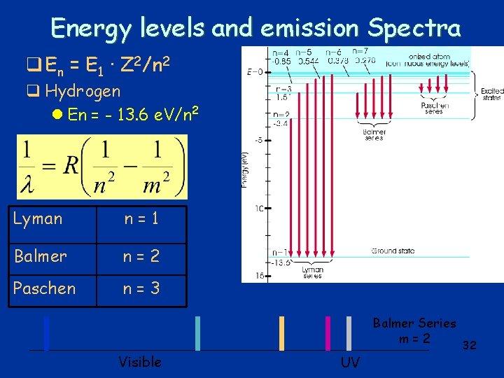Energy levels and emission Spectra q En = E 1 · Z 2/n 2
