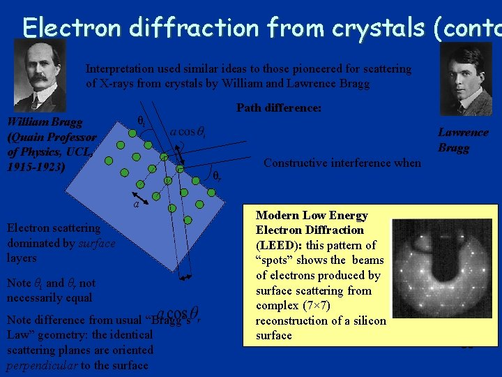 Electron diffraction from crystals (contd Interpretation used similar ideas to those pioneered for scattering
