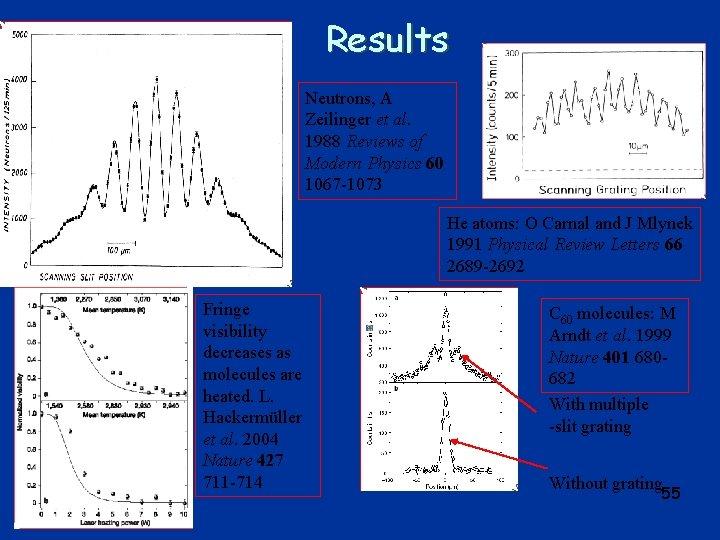 Results Neutrons, A Zeilinger et al. 1988 Reviews of Modern Physics 60 1067 -1073