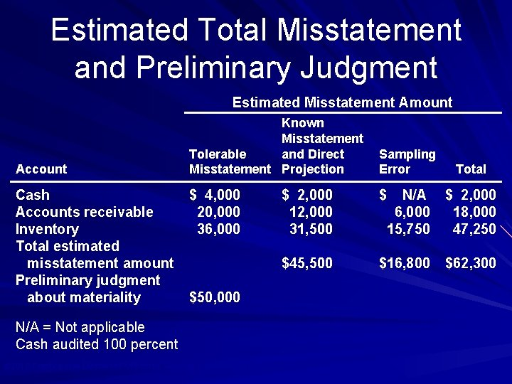 Estimated Total Misstatement and Preliminary Judgment Estimated Misstatement Amount Account Cash Accounts receivable Inventory