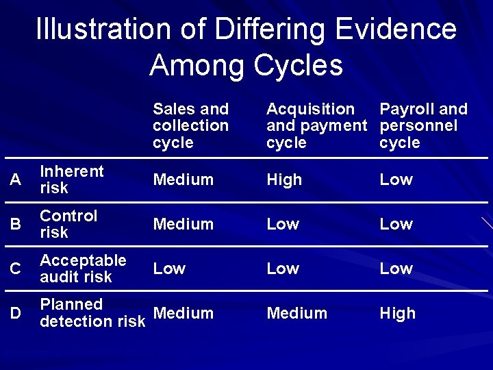 Illustration of Differing Evidence Among Cycles Sales and collection cycle Acquisition Payroll and payment