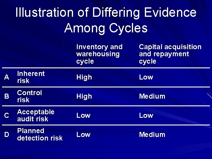 Illustration of Differing Evidence Among Cycles Inventory and warehousing cycle Capital acquisition and repayment