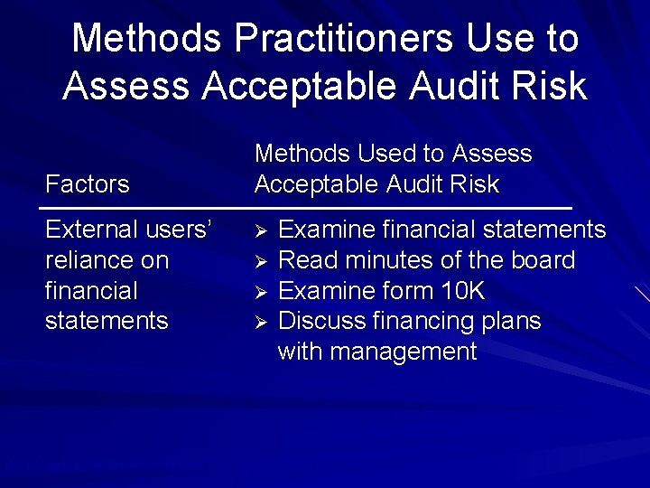 Methods Practitioners Use to Assess Acceptable Audit Risk Factors External users' reliance on financial