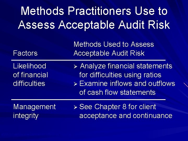 Methods Practitioners Use to Assess Acceptable Audit Risk Factors Methods Used to Assess Acceptable