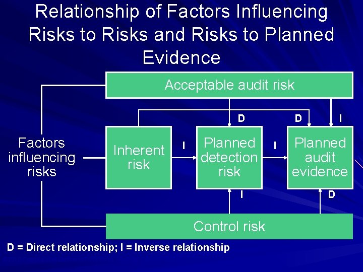 Relationship of Factors Influencing Risks to Risks and Risks to Planned Evidence Acceptable audit