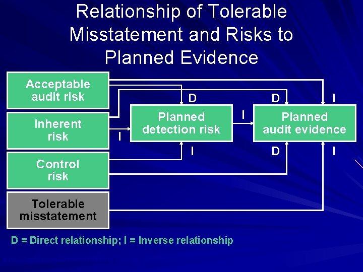 Relationship of Tolerable Misstatement and Risks to Planned Evidence Acceptable audit risk Inherent risk