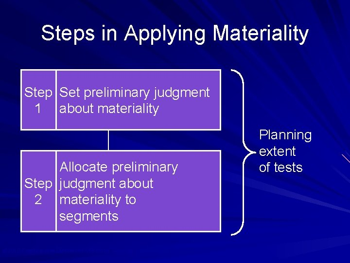 Steps in Applying Materiality Step Set preliminary judgment 1 about materiality Allocate preliminary Step