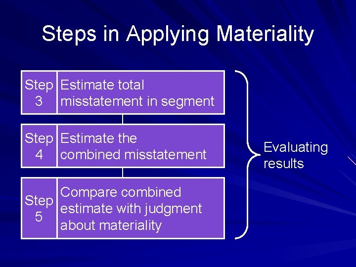 Steps in Applying Materiality Step Estimate total 3 misstatement in segment Step Estimate the