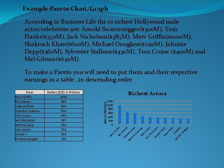 Example Pareto Chart/Graph According to Business Life the 10 richest Hollywood male actor/celebrities are: