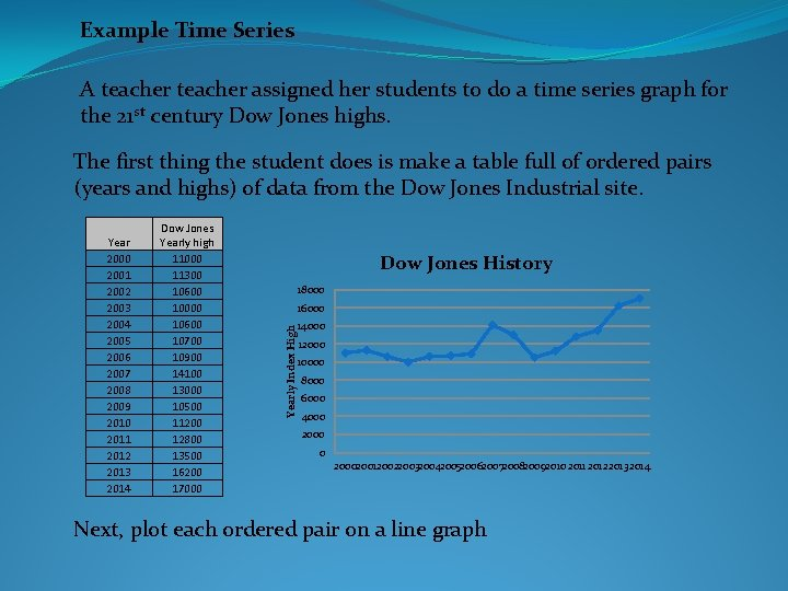 Example Time Series A teacher assigned her students to do a time series graph