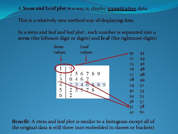 A Stem and Leaf plot is a way to display quantitative data. This is