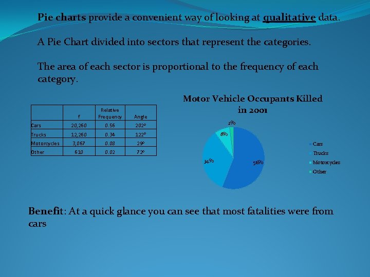 Pie charts provide a convenient way of looking at qualitative data. A Pie Chart