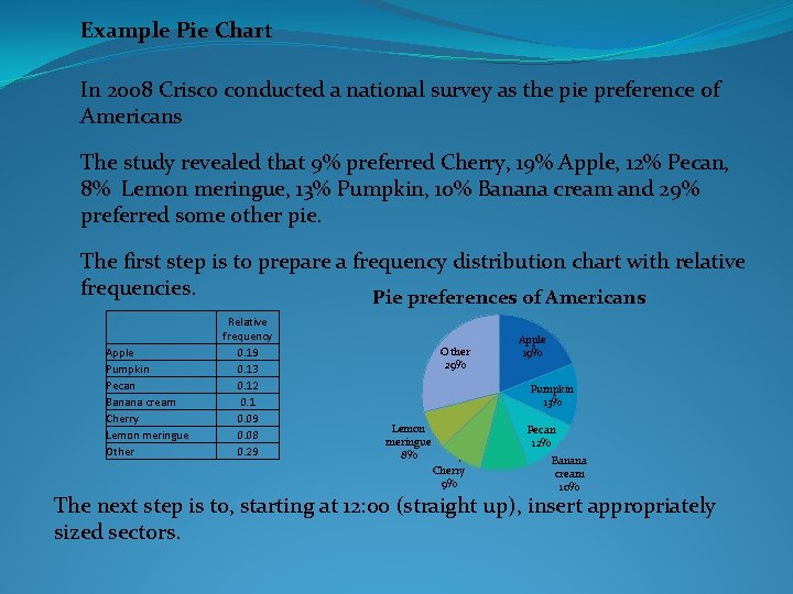 Example Pie Chart In 2008 Crisco conducted a national survey as the pie preference