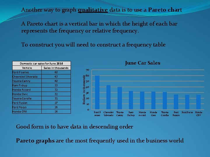 Another way to graph qualitative data is to use a Pareto chart A Pareto