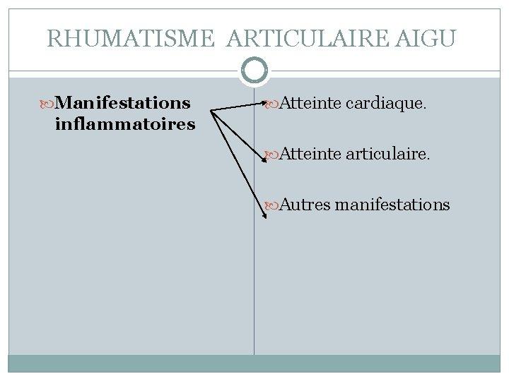 RHUMATISME ARTICULAIRE AIGU Manifestations Atteinte cardiaque. inflammatoires Atteinte articulaire. Autres manifestations