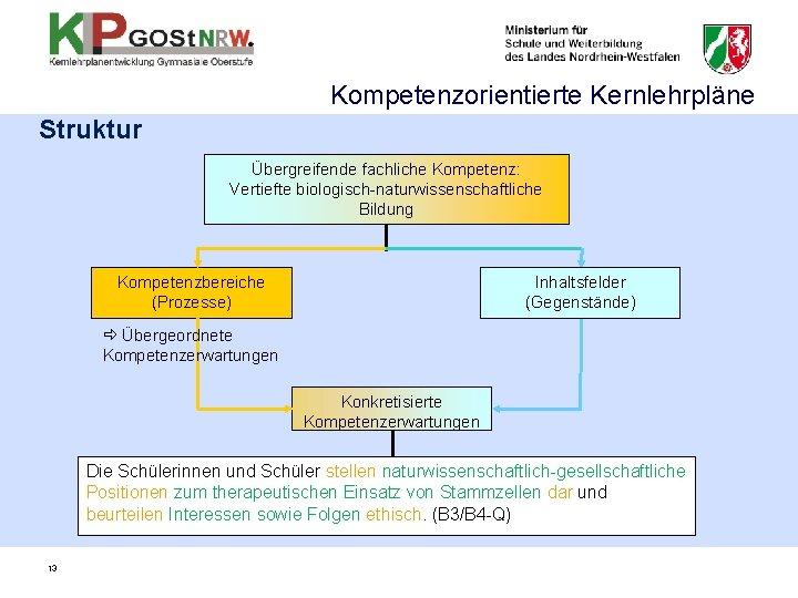 Kompetenzorientierte Kernlehrpläne Struktur Übergreifende fachliche Kompetenz: Vertiefte biologisch-naturwissenschaftliche Bildung Kompetenzbereiche (Prozesse) Inhaltsfelder (Gegenstände) Übergeordnete